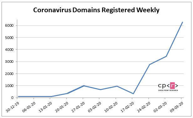 Coronavirus domains registered weekly