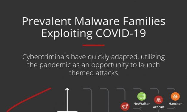 Prevalent malware exploiting COVID-19