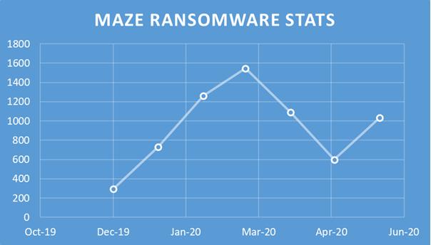 maze ransomware group stats