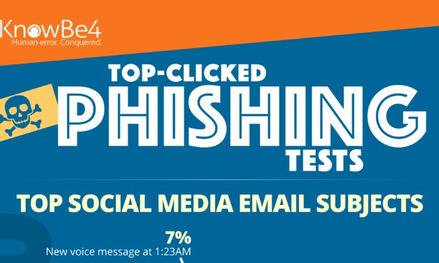Top phishing email subjects
