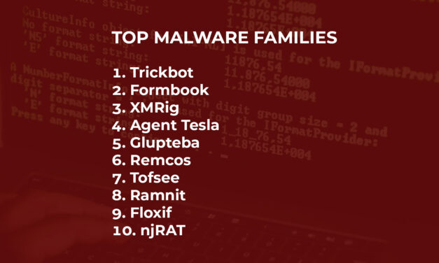 Trickbot back in place: September's most wanted malware